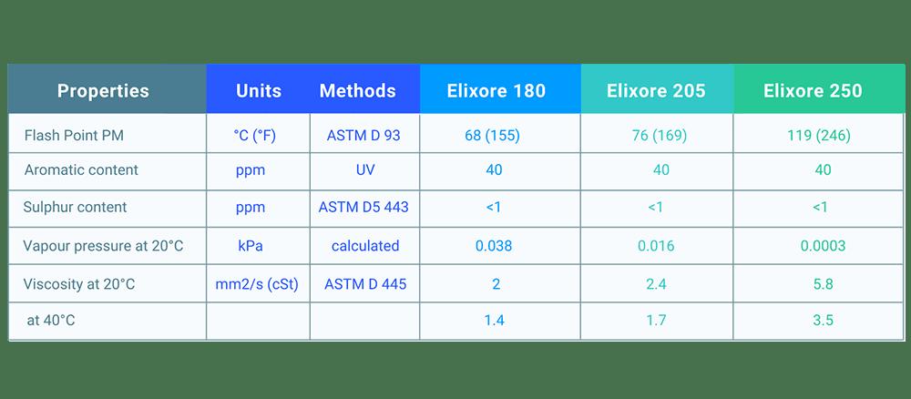 tableau sur l'efficacité de l'extraction