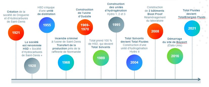 histoire de TotalEnergiesFluids