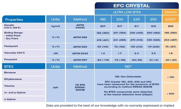 EFC CRYSTAL